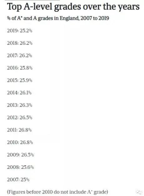 中国Alevel成绩整体上升,录取率上涨