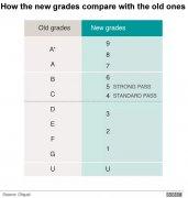 对于新版英国GCSE考试,这些误区你需要了解!