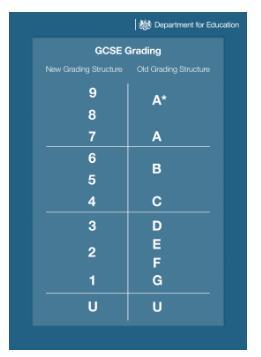 新GCSE评分标准是怎样的,和旧版如何对应?